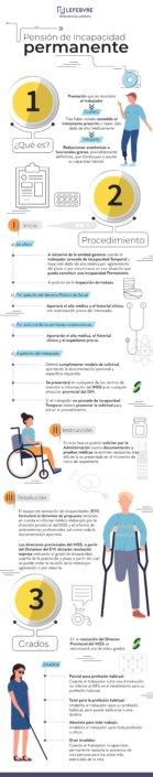 diseño infografias